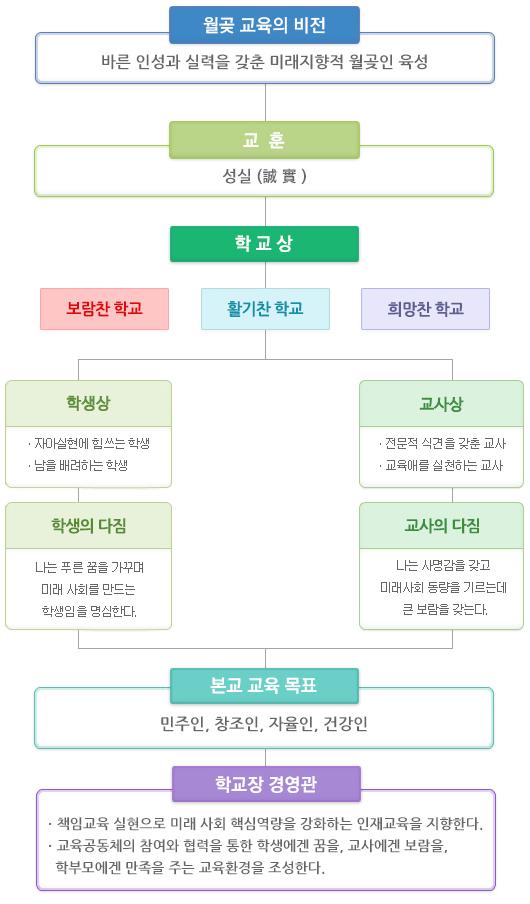 월곶중_교육목표